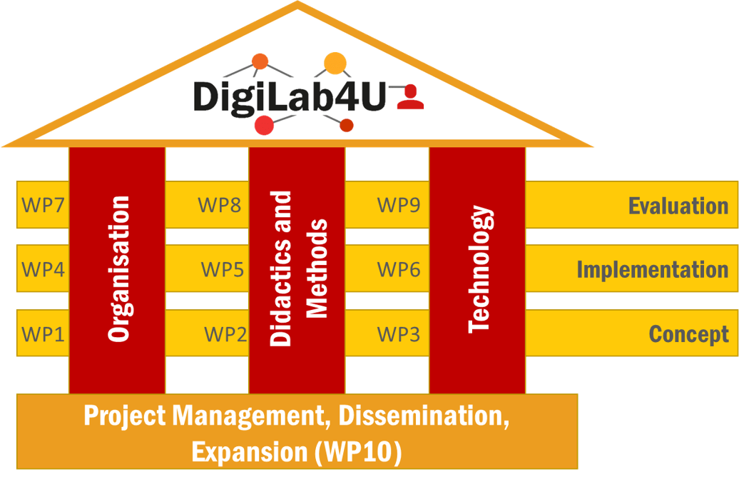 The DigiLab4U Workpackages 1 – 3