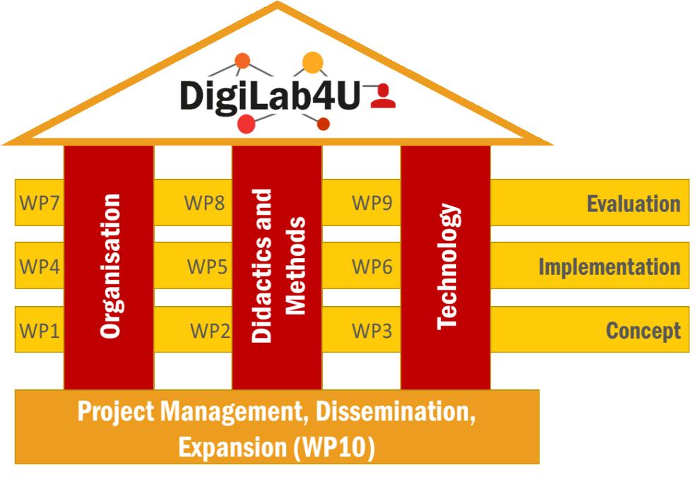 The DigiLab4U Workpackages 1 – 3