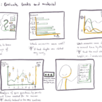 Comic strip showing a teacher who wants to answer questions about the use of learning materials by students. The teacher looks at various visualizations and graphics and derives ideas from them.