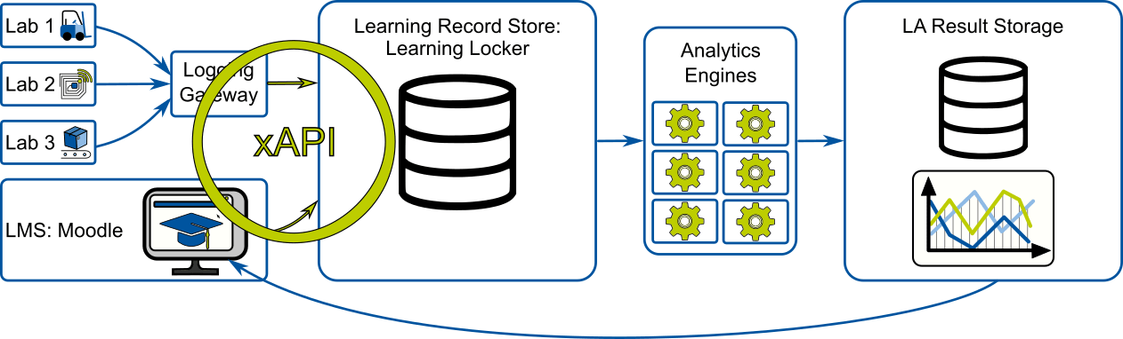 Data, data formats and learning analytics infrastructures
