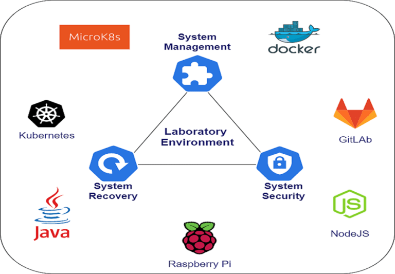 System Management, Recovery and Security in Laboratory Environment